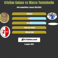 Cristian Galano vs Marco Tumminello h2h player stats