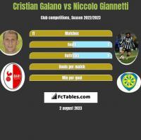 Cristian Galano vs Niccolo Giannetti h2h player stats