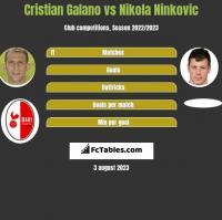 Cristian Galano vs Nikola Ninkovic h2h player stats