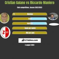 Cristian Galano vs Riccardo Maniero h2h player stats
