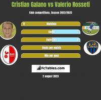 Cristian Galano vs Valerio Rosseti h2h player stats