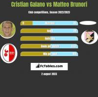 Cristian Galano vs Matteo Brunori h2h player stats