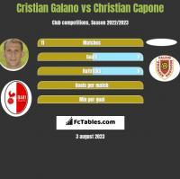 Cristian Galano vs Christian Capone h2h player stats