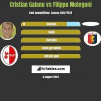 Cristian Galano vs Filippo Melegoni h2h player stats