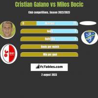 Cristian Galano vs Milos Bocic h2h player stats