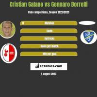 Cristian Galano vs Gennaro Borrelli h2h player stats