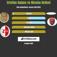 Cristian Galano vs Nicolas Belloni h2h player stats