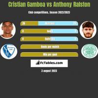 Cristian Gamboa vs Anthony Ralston h2h player stats