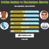 Cristian Gamboa vs Charalampos Mavrias h2h player stats