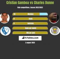 Cristian Gamboa vs Charles Dunne h2h player stats