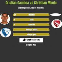 Cristian Gamboa vs Christian Mbulu h2h player stats