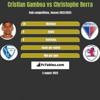 Cristian Gamboa vs Christophe Berra h2h player stats
