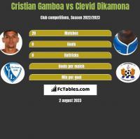 Cristian Gamboa vs Clevid Dikamona h2h player stats