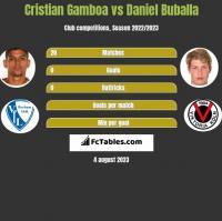 Cristian Gamboa vs Daniel Buballa h2h player stats