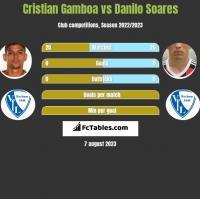 Cristian Gamboa vs Danilo Soares h2h player stats