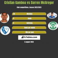 Cristian Gamboa vs Darren McGregor h2h player stats
