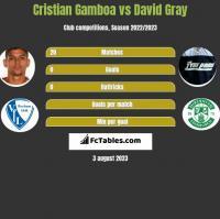 Cristian Gamboa vs David Gray h2h player stats