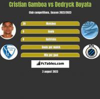 Cristian Gamboa vs Dedryck Boyata h2h player stats