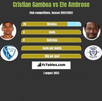 Cristian Gamboa vs Efe Ambrose h2h player stats