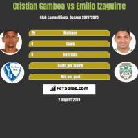 Cristian Gamboa vs Emilio Izaguirre h2h player stats