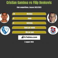 Cristian Gamboa vs Filip Benkovic h2h player stats