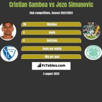 Cristian Gamboa vs Jozo Simunovic h2h player stats