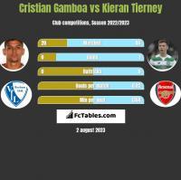 Cristian Gamboa vs Kieran Tierney h2h player stats