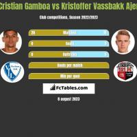 Cristian Gamboa vs Kristoffer Vassbakk Ajer h2h player stats
