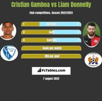 Cristian Gamboa vs Liam Donnelly h2h player stats