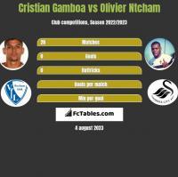 Cristian Gamboa vs Olivier Ntcham h2h player stats