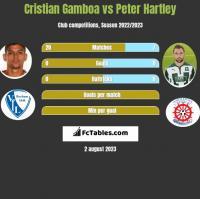 Cristian Gamboa vs Peter Hartley h2h player stats