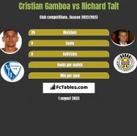 Cristian Gamboa vs Richard Tait h2h player stats