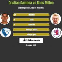 Cristian Gamboa vs Ross Millen h2h player stats