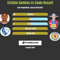 Cristian Gamboa vs Saulo Decarli h2h player stats