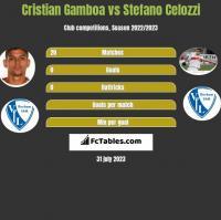 Cristian Gamboa vs Stefano Celozzi h2h player stats
