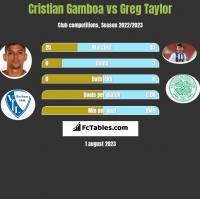 Cristian Gamboa vs Greg Taylor h2h player stats