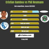 Cristian Gamboa vs Phil Neumann h2h player stats