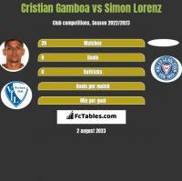 Cristian Gamboa vs Simon Lorenz h2h player stats