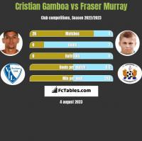 Cristian Gamboa vs Fraser Murray h2h player stats