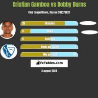 Cristian Gamboa vs Bobby Burns h2h player stats