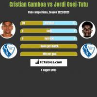 Cristian Gamboa vs Jordi Osei-Tutu h2h player stats