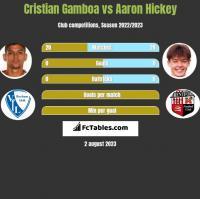 Cristian Gamboa vs Aaron Hickey h2h player stats