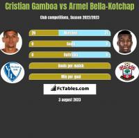 Cristian Gamboa vs Armel Bella-Kotchap h2h player stats