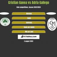 Cristian Ganea vs Adria Gallego h2h player stats