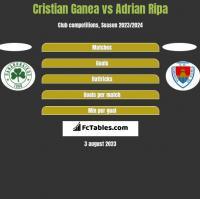 Cristian Ganea vs Adrian Ripa h2h player stats