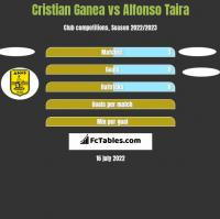 Cristian Ganea vs Alfonso Taira h2h player stats
