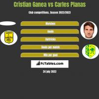 Cristian Ganea vs Carles Planas h2h player stats