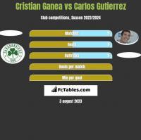 Cristian Ganea vs Carlos Gutierrez h2h player stats