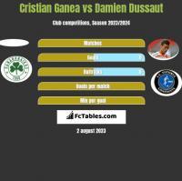 Cristian Ganea vs Damien Dussaut h2h player stats