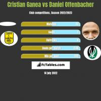 Cristian Ganea vs Daniel Offenbacher h2h player stats